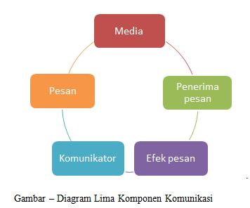 5 Komponen Presentasi